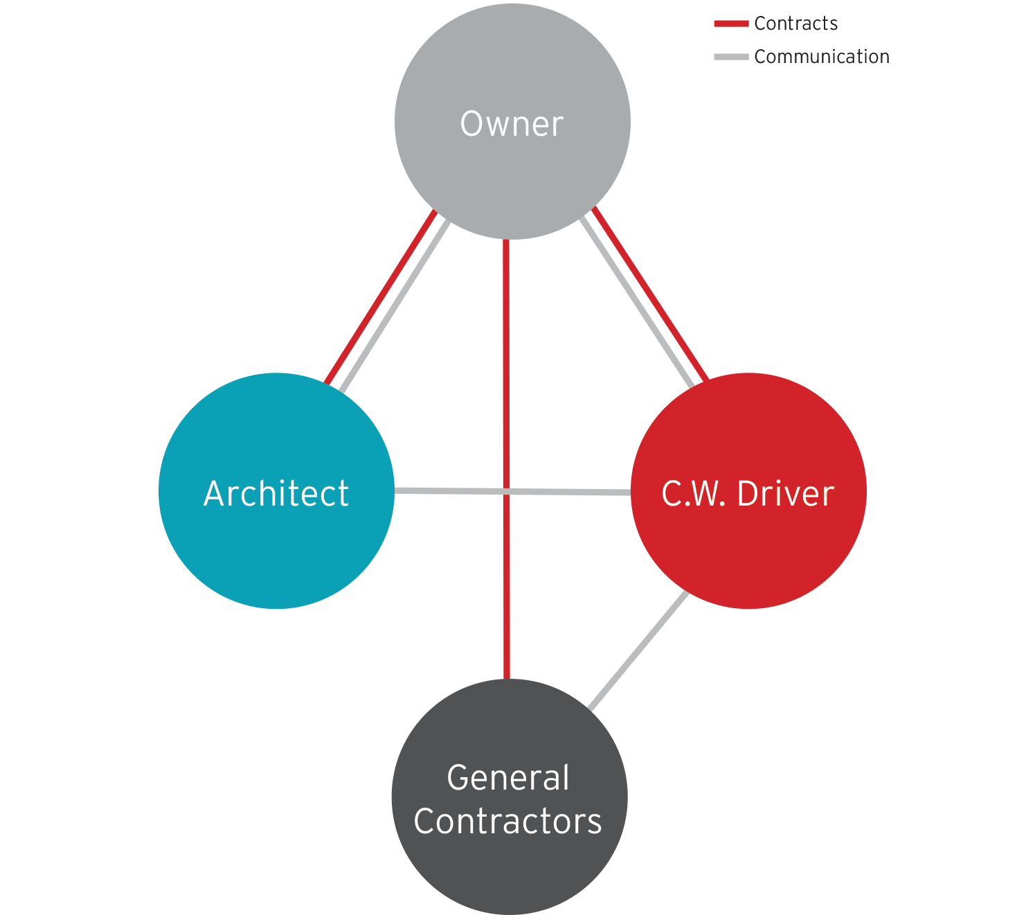 Services Cw Driver. Cw Driver Manages The Construction Performed By A General Contractor Procured Through Design Bid Build Process. Wiring. General Construction Diagram At Scoala.co